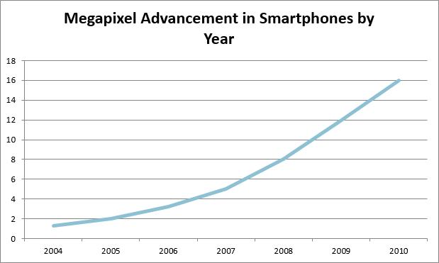 camera phone Megapixel Chart